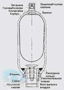баллонный гидроаккумулятор