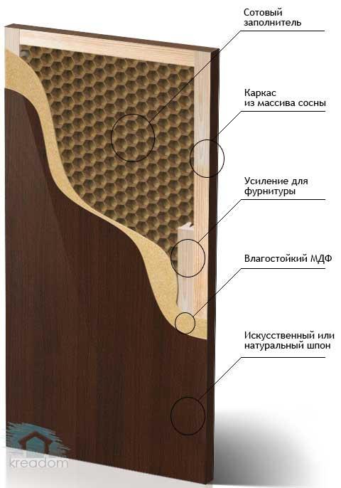 схема ламиннированых дверей