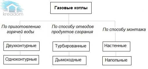 gazovie_kotli_vidi