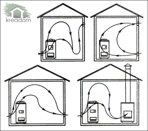 варианты устройства вентиляции в бане