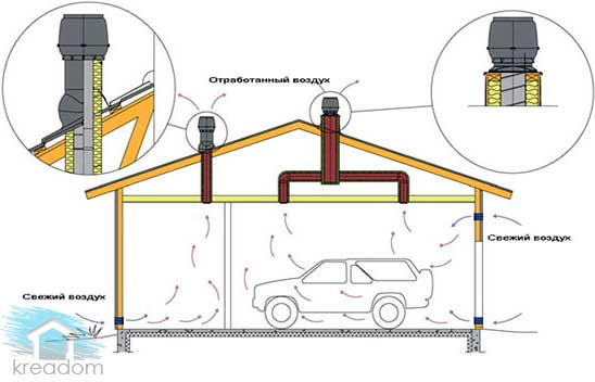 вентиляция в гараже при наличии чердака