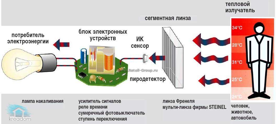 устройство-датчика-движения