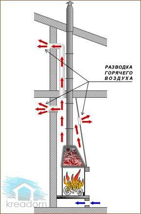 устройство дымоходной трубы