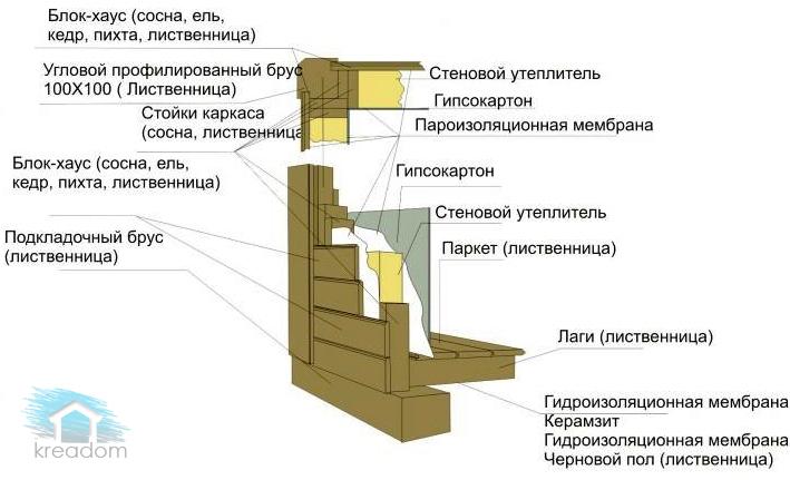 устройство каркасной бани