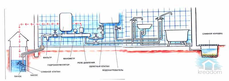 подачи воды в водопровод