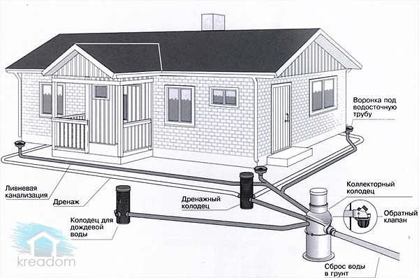 дренажная-система-вокруг-дома