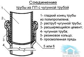 соединение-чугунной-трубы-с-полипропиленовой