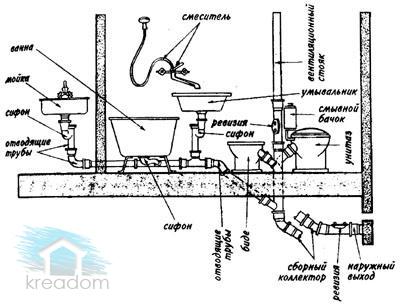 схема-канализационной-системы