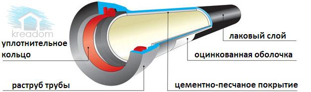 устройство-полипропиленовой-трубы