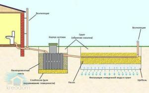 энергозависимый септик