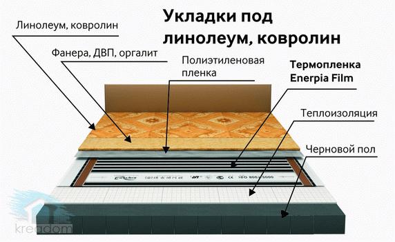 монтаж электрического теплого пола под линолеум