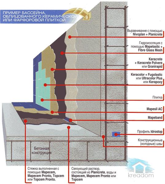 Гидроизоляция чаши бассеина мастика клеющая мб-50 битумно-масляная