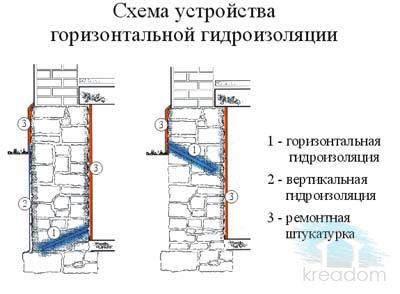 Гидроизоляция фундаментов горизонтальная оклеечная гидроизоляция существующих стен подвала