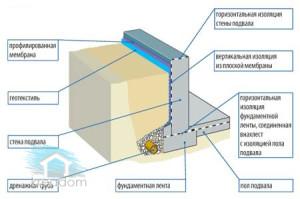 гидроизоляция с использованием геотекстиля