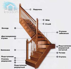 компоненты лестницы