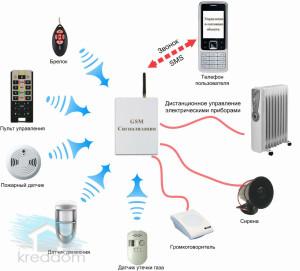 возможности gsm сигнализации