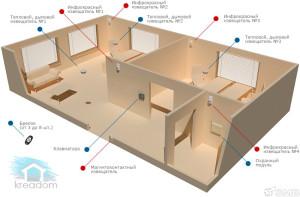 система охранной сигнализации в квартире