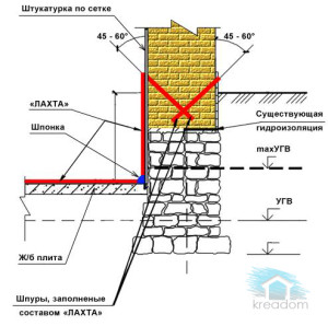 схема штукатурной гидроизоляции