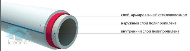 труба из полипропилена со стекловолокном