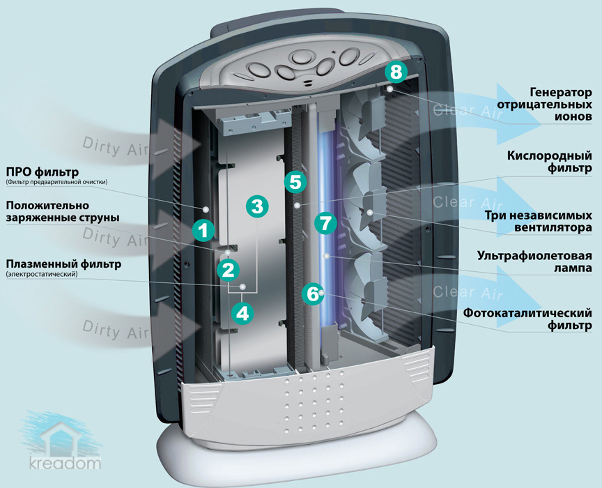 устройство воздухоочистителя