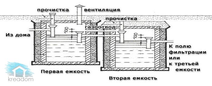 устройство септика из еврокубов