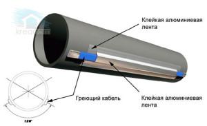 монтаж кабеля к канализационной трубе