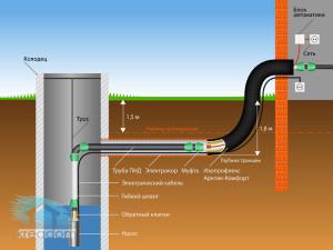 схема размещения греющего кабеля