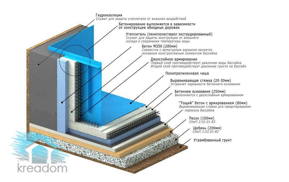 Устройство железобетонной чаши железобетонная лестница по грунту