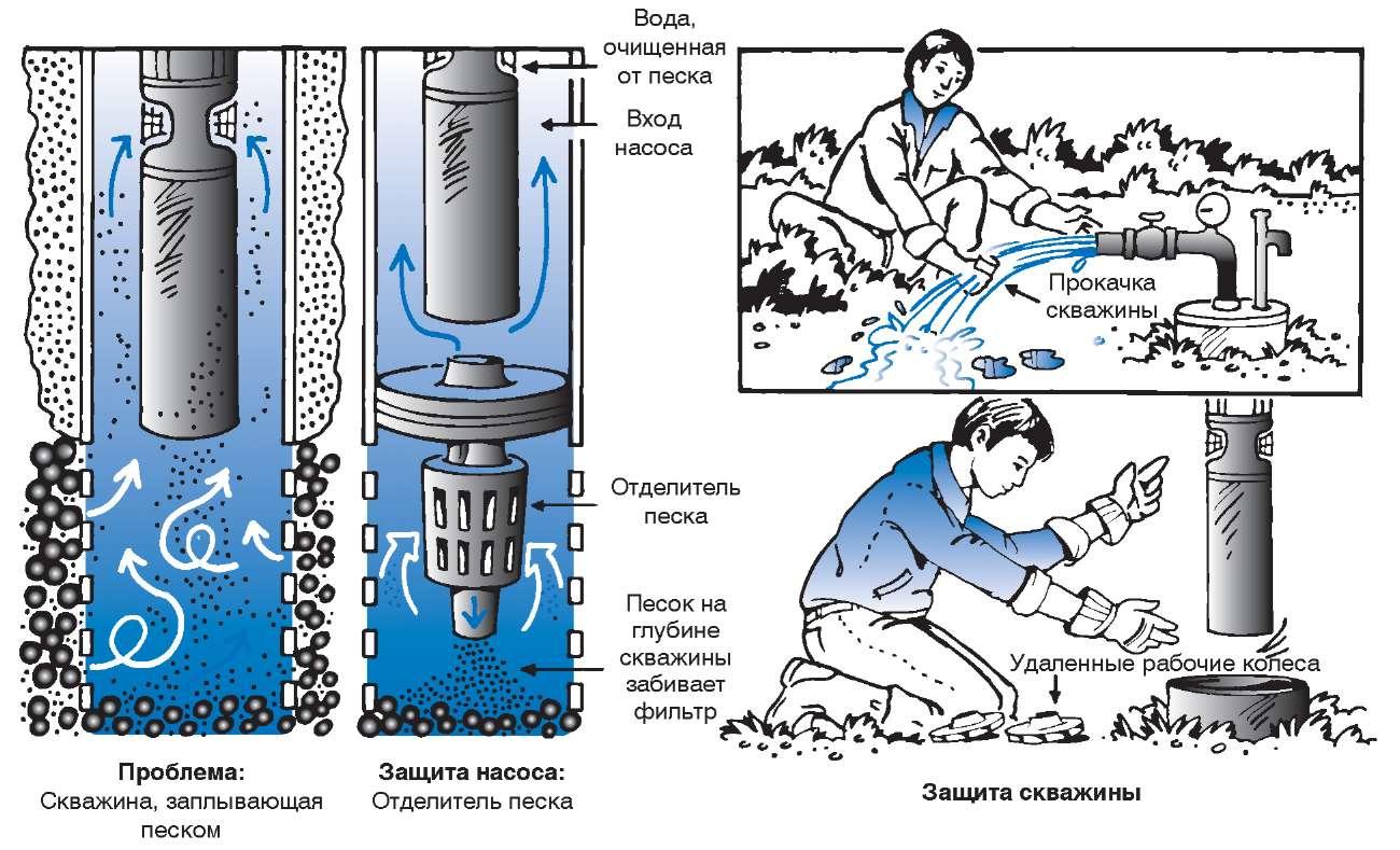 схема обвязки бытовой водяной насосной станции