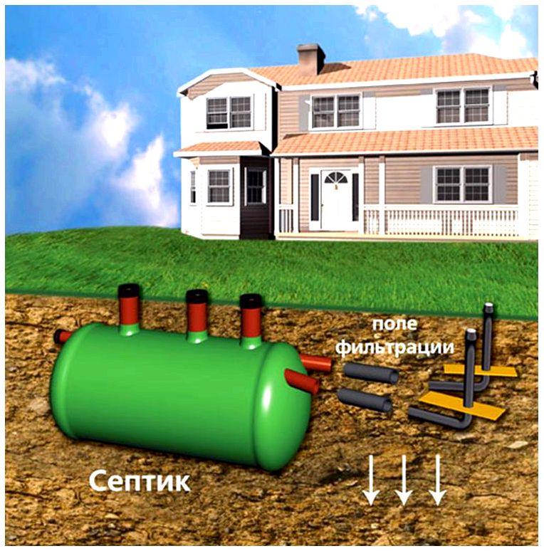 Схема канализации загородного