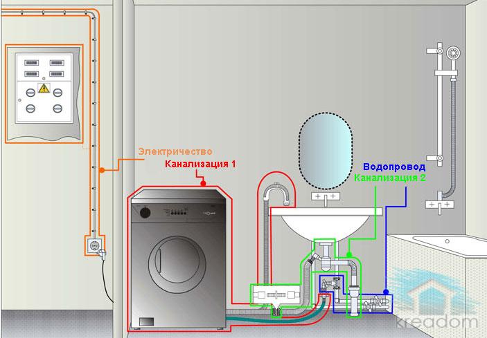 местоположение стиральной машинки
