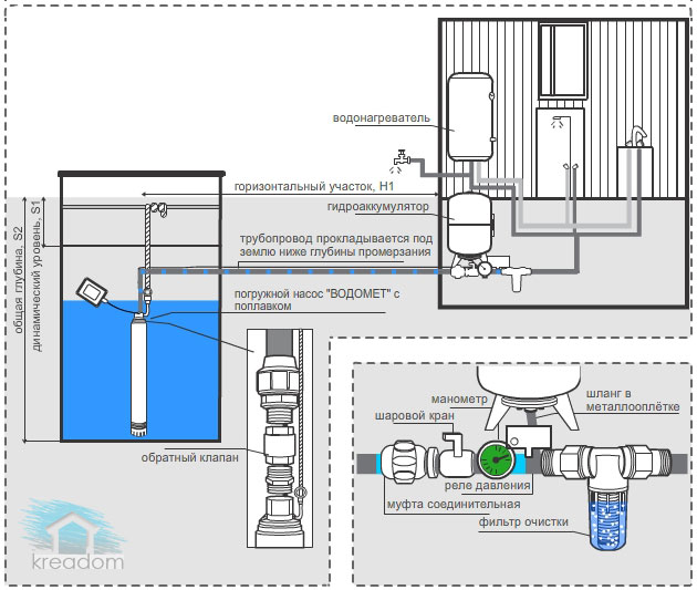 принцип работы  насоса для воды