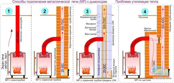 Варианты подключения дымохода к печи
