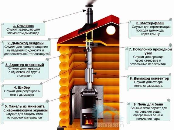 схема металлического дымохода для бани