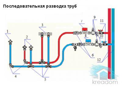 последовательная (тройниковая) разводка труб