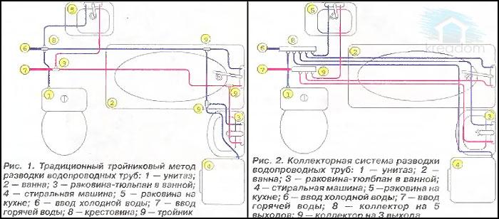 варианты разводки водопровода в ванной