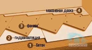 схема укладки деревянного пола
